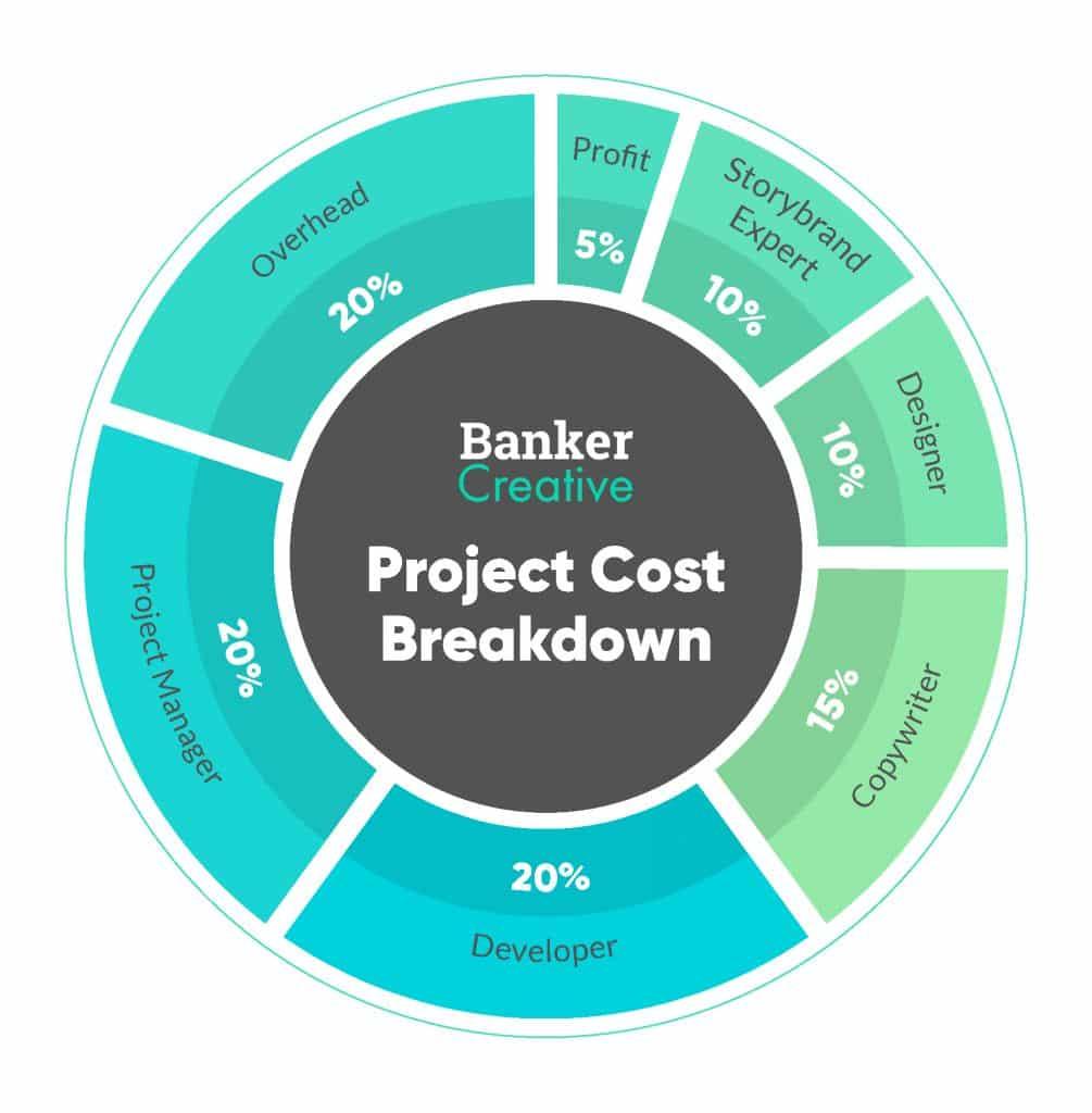 Banker-Infographic-Project Breakdown v2