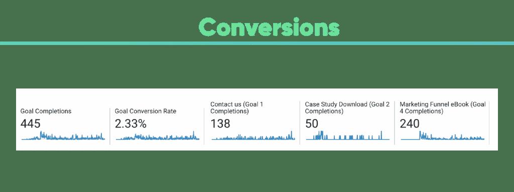 Conversions Google Analytics