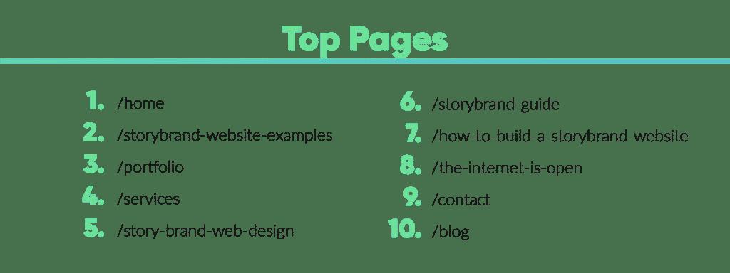 Website Top Pages Google Analytics