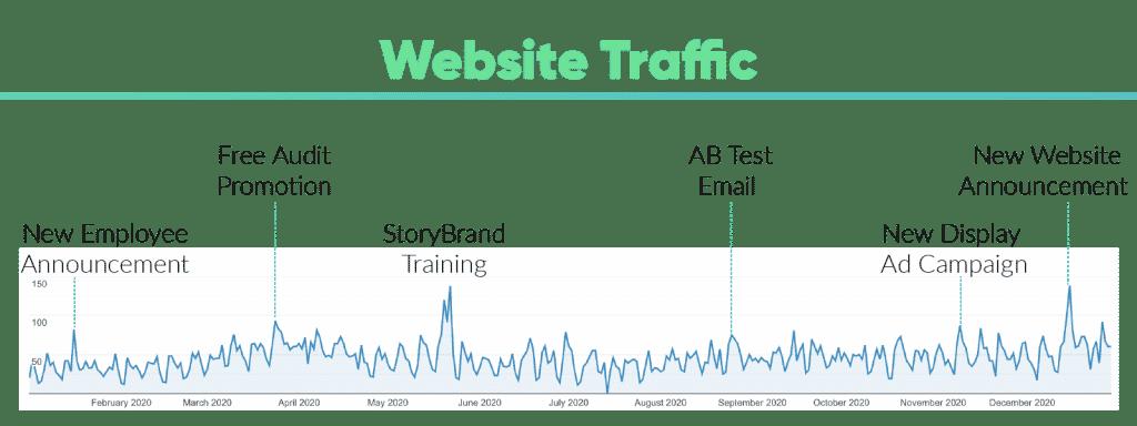 Website-Traffic-Google-Analytics